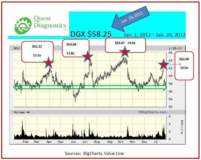 DGX as of Jan. 29, 2013