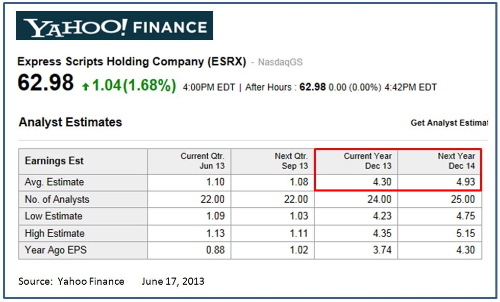 ESRX - Yahoo Finance (1)