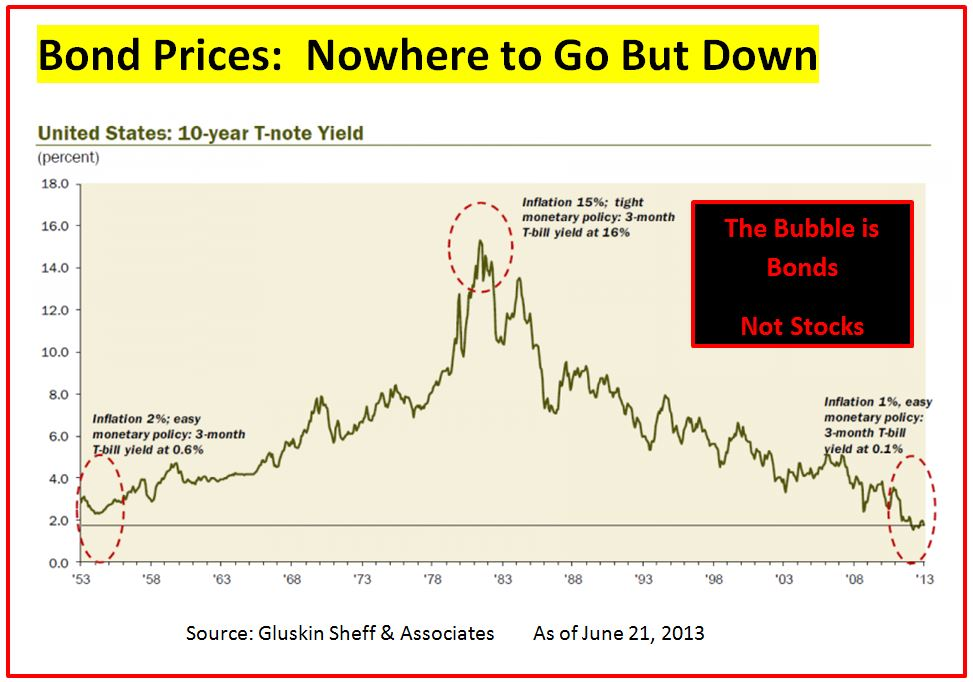 Bond Bubble     June 21, 2013