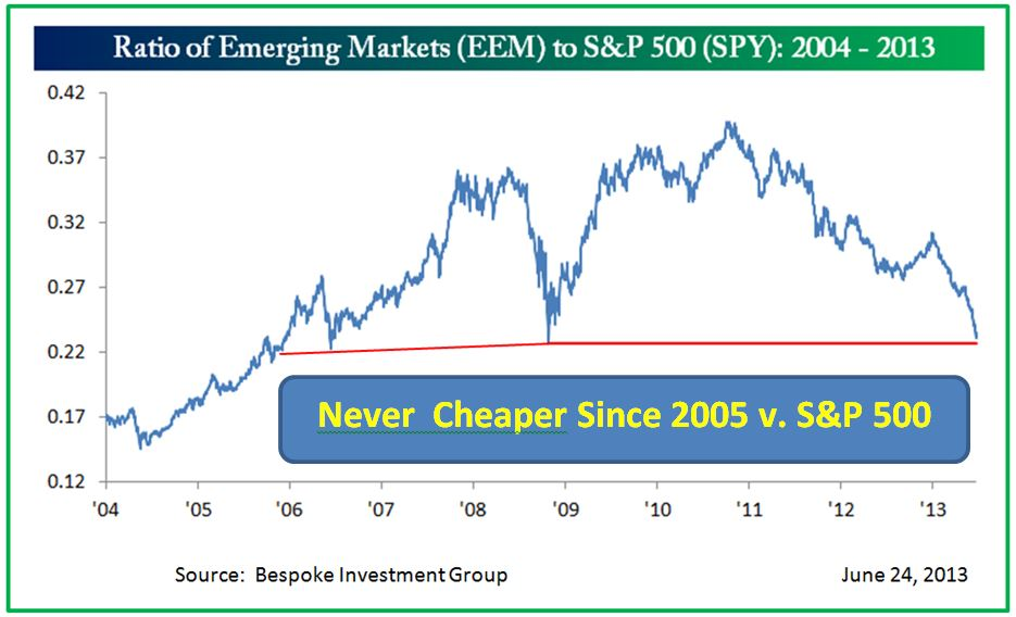 Emerging Markets to S&P 500 Ratio  Jan. 2004 - Jun. 2013