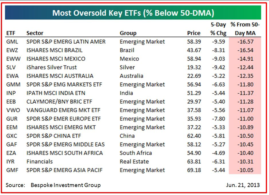 Most oversold ETFs