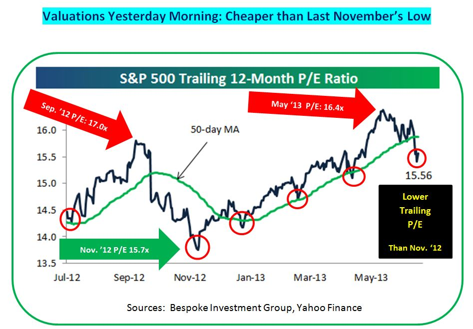 S&P 500 trailing P-E v. 50-day MA