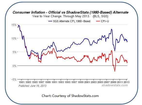 Alternative Inflation Rates from ShadowStats