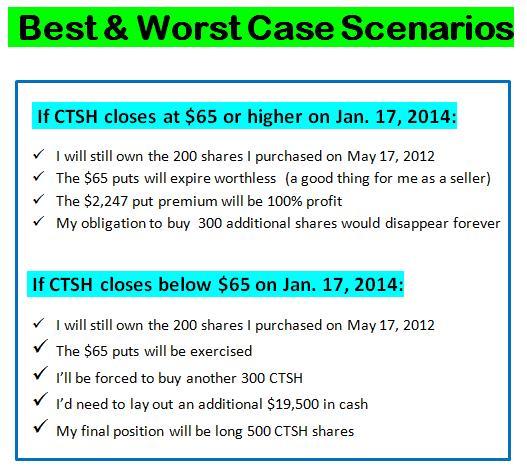 Best & Worst Case -  CTSH