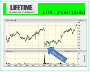 LTM 1-yr. chart