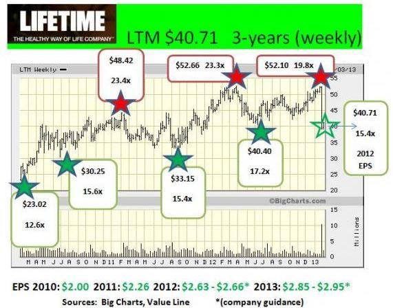 LTM chart as of Feb. 5, 2013